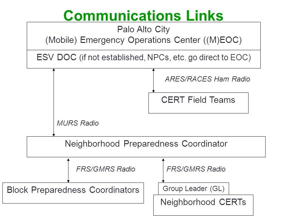 Communications Links Palo Alto City