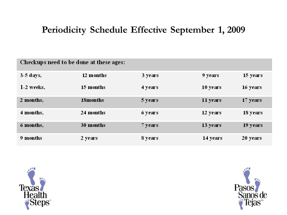 Periodicity Schedule Effective September 1, 2009