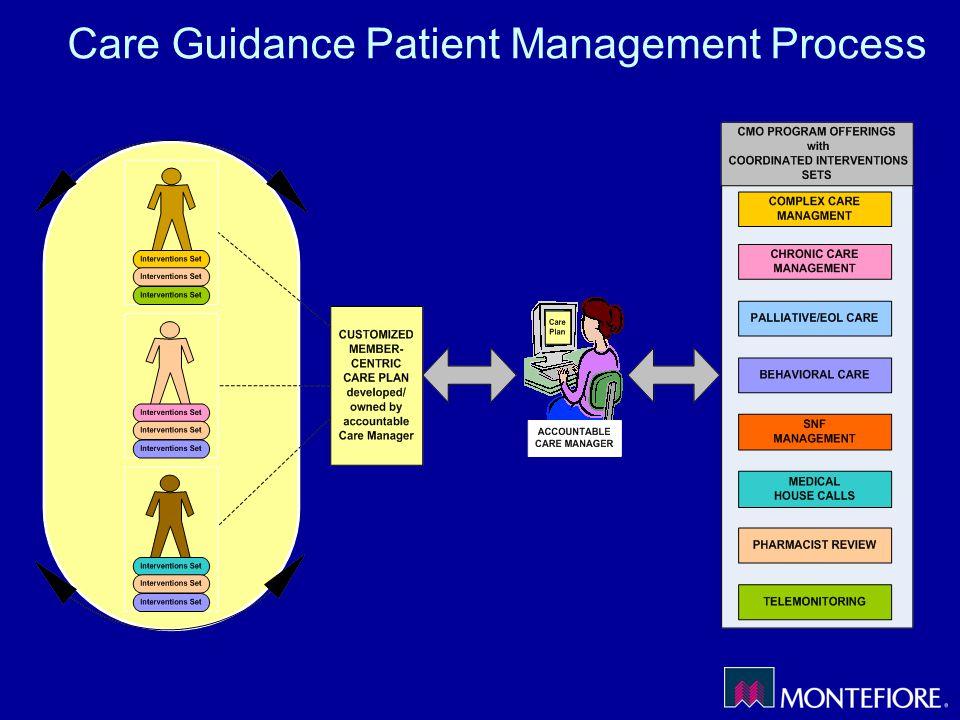 Care Guidance Patient Management Process