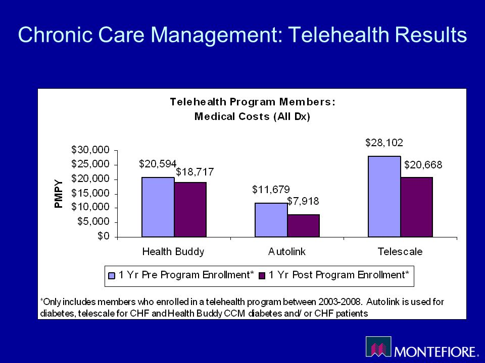 Chronic Care Management: Telehealth Results