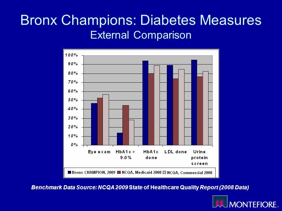 Bronx Champions: Diabetes Measures External Comparison