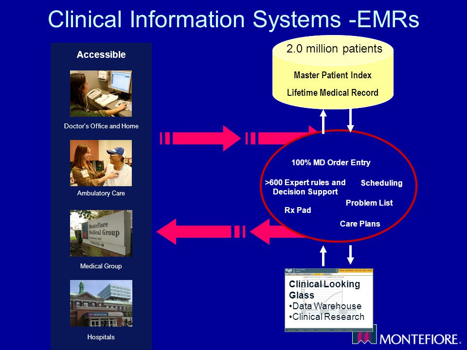 Clinical Information Systems -EMRs