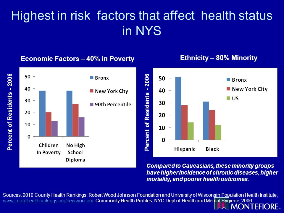 Highest in risk factors that affect health status in NYS