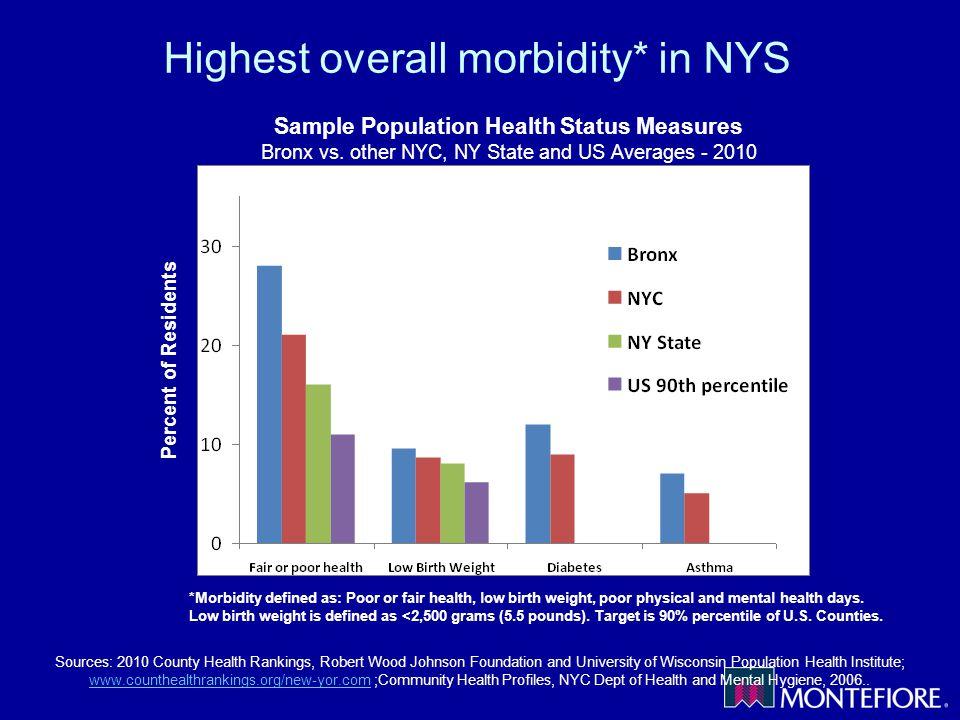 Sample Population Health Status Measures