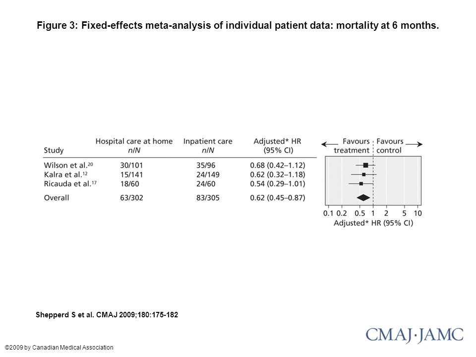 Figure 3: Fixed-effects meta-analysis of individual patient data: mortality at 6 months.