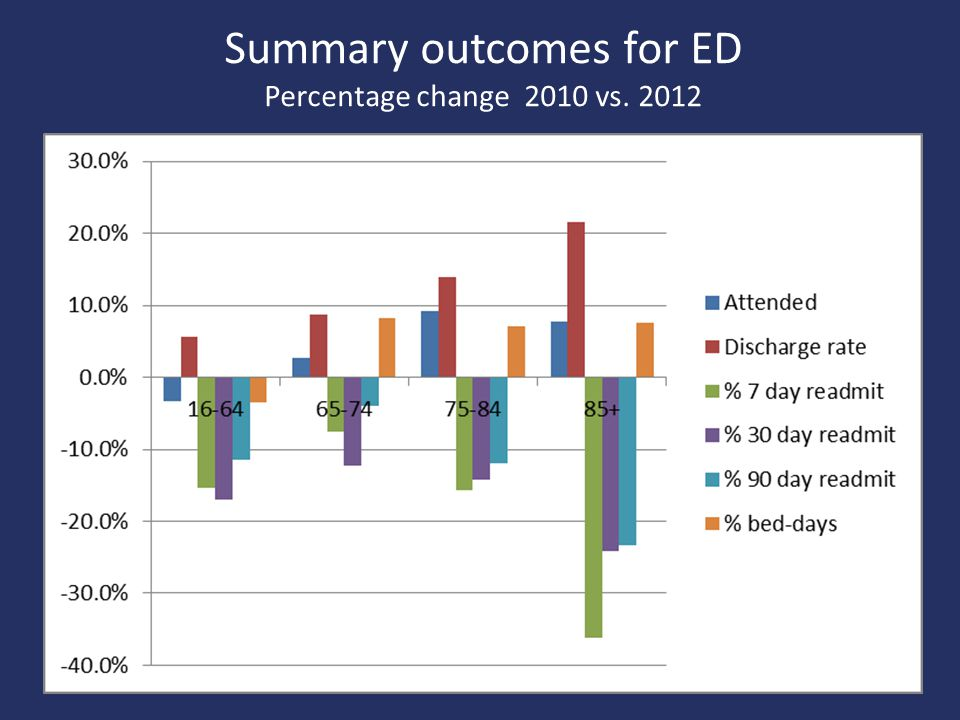 Summary outcomes for ED Percentage change 2010 vs. 2012