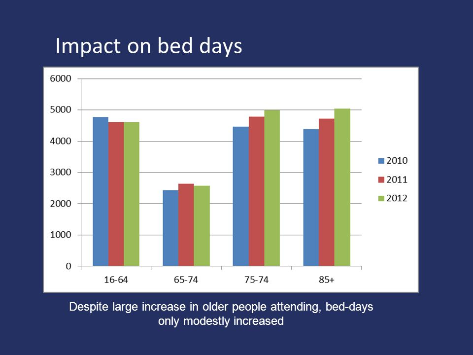 Impact on bed days Despite large increase in older people attending, bed-days.