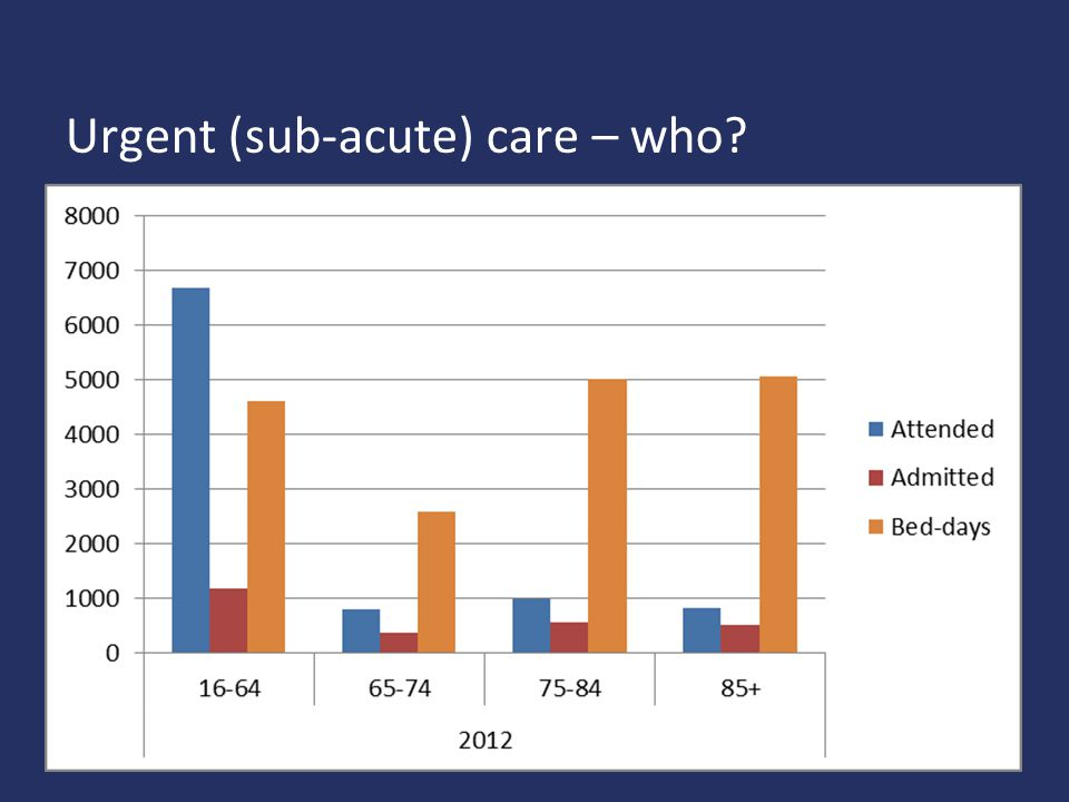 Urgent (sub-acute) care – who