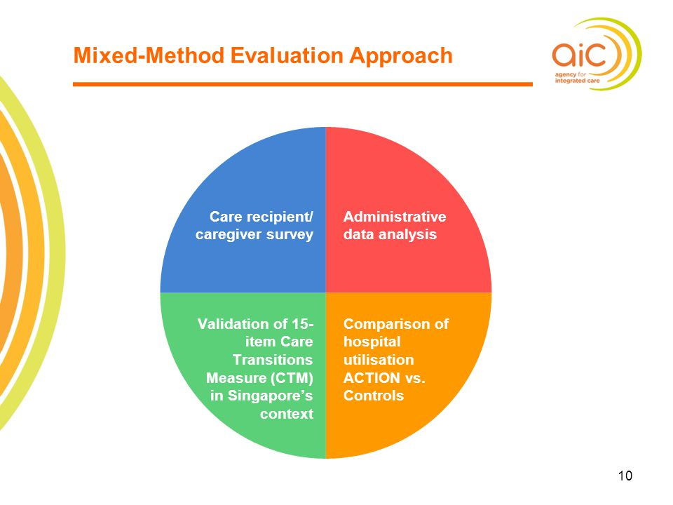 Mixed-Method Evaluation Approach