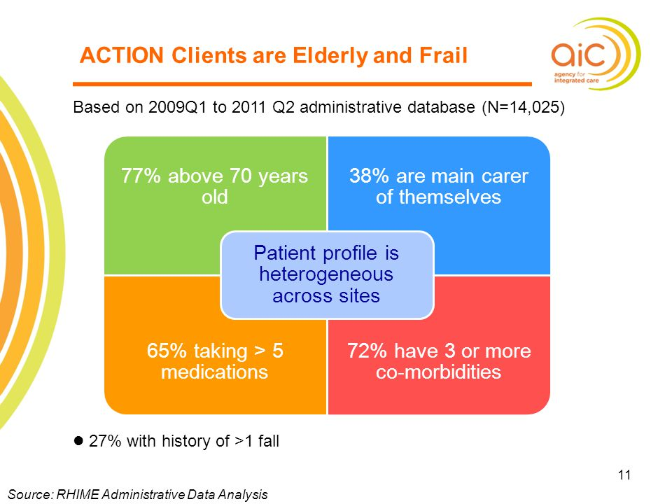 ACTION Clients are Elderly and Frail
