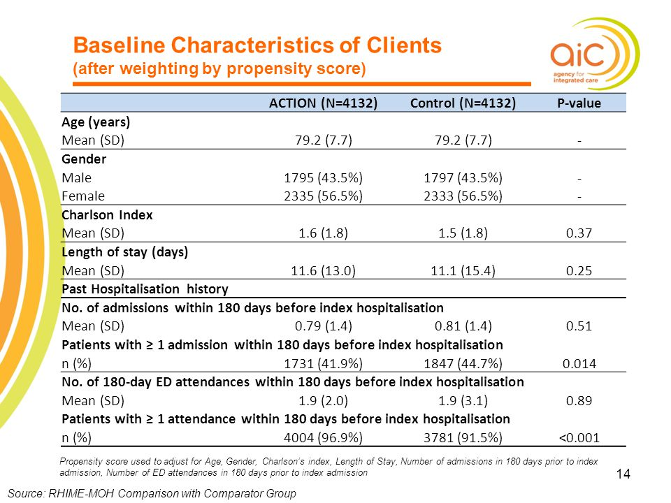 Baseline Characteristics of Clients (after weighting by propensity score)