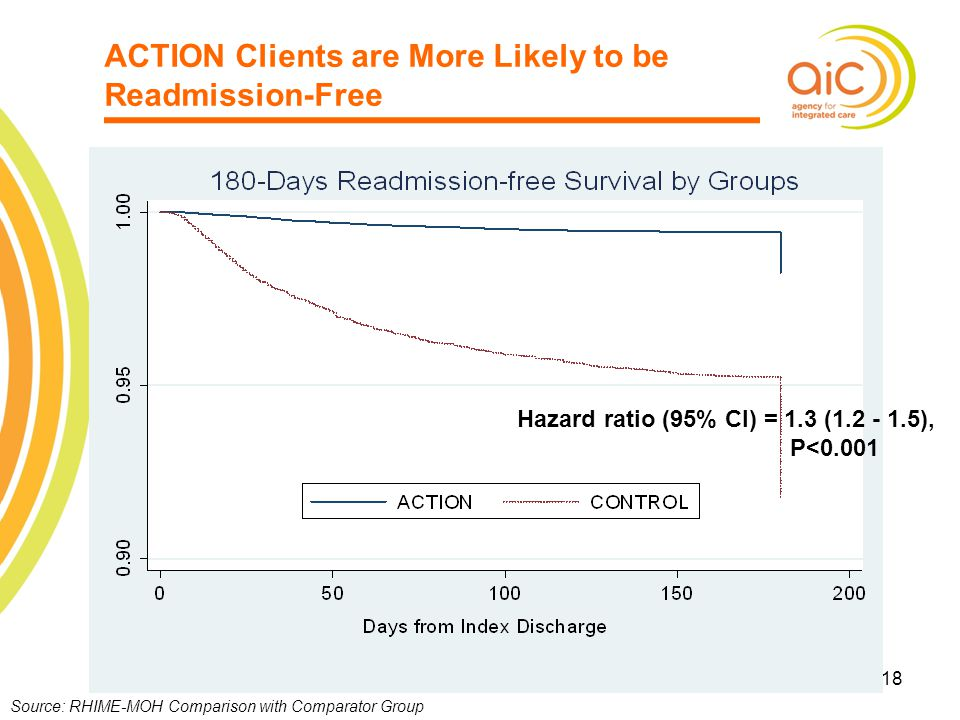 ACTION Clients are More Likely to be Readmission-Free