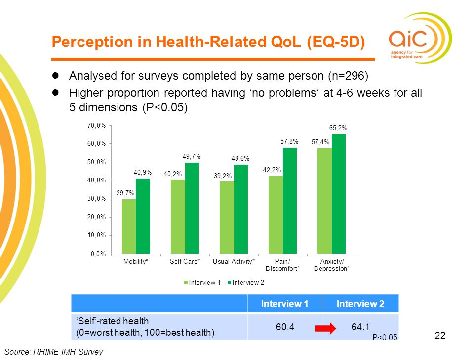 Perception in Health-Related QoL (EQ-5D)