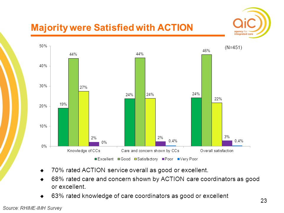 Majority were Satisfied with ACTION