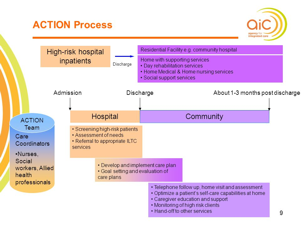 ACTION Process Hospital Community High-risk hospital inpatients