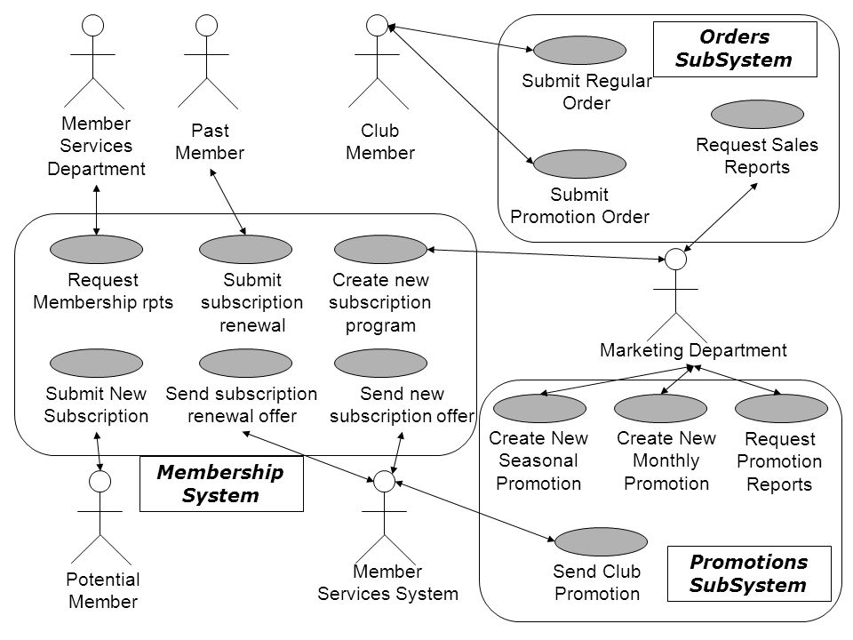 Orders SubSystem Membership System Promotions SubSystem