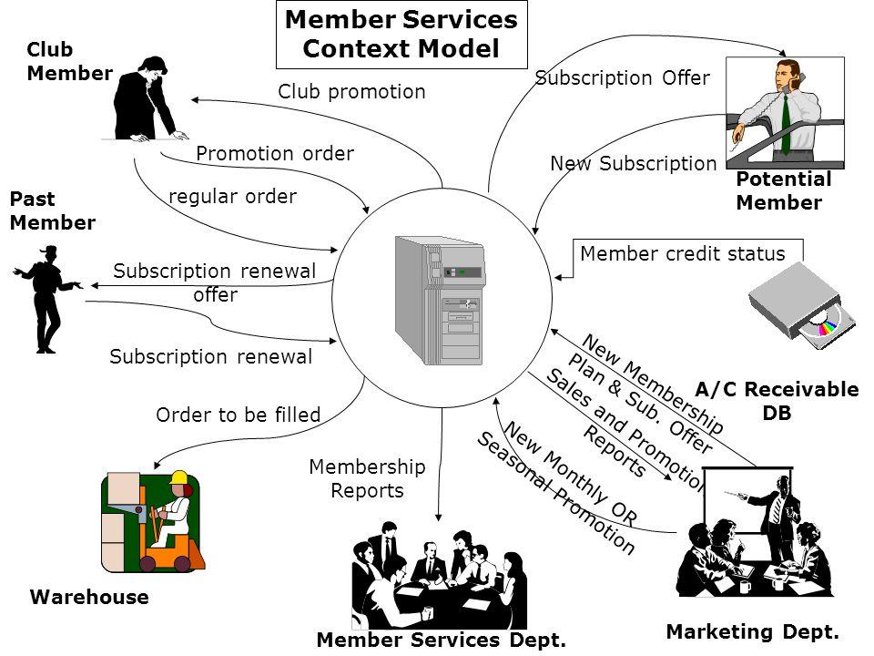 Member Services Context Model