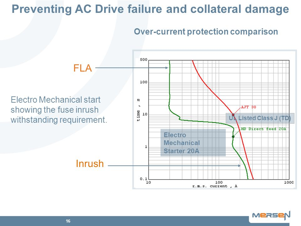 Preventing AC Drive failure and collateral damage