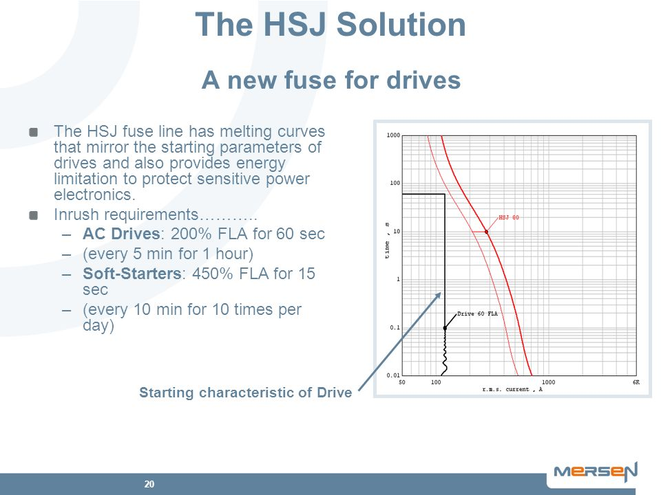 The HSJ Solution A new fuse for drives