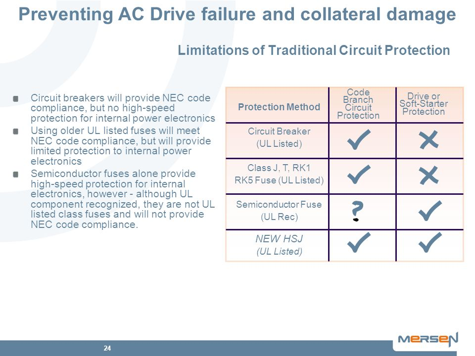 Limitations of Traditional Circuit Protection