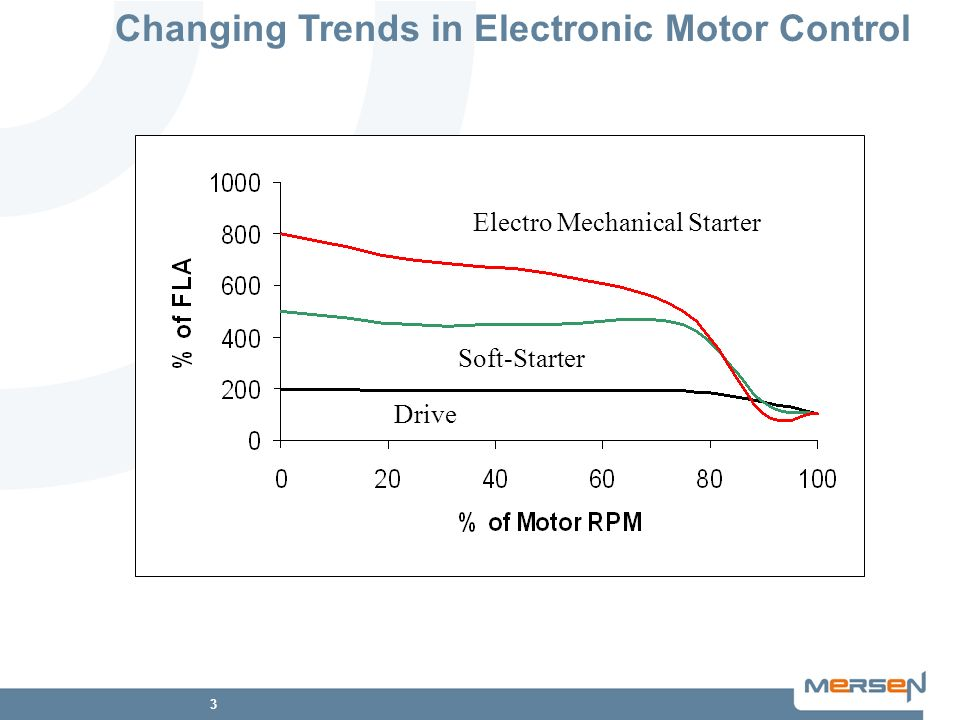 Changing Trends in Electronic Motor Control