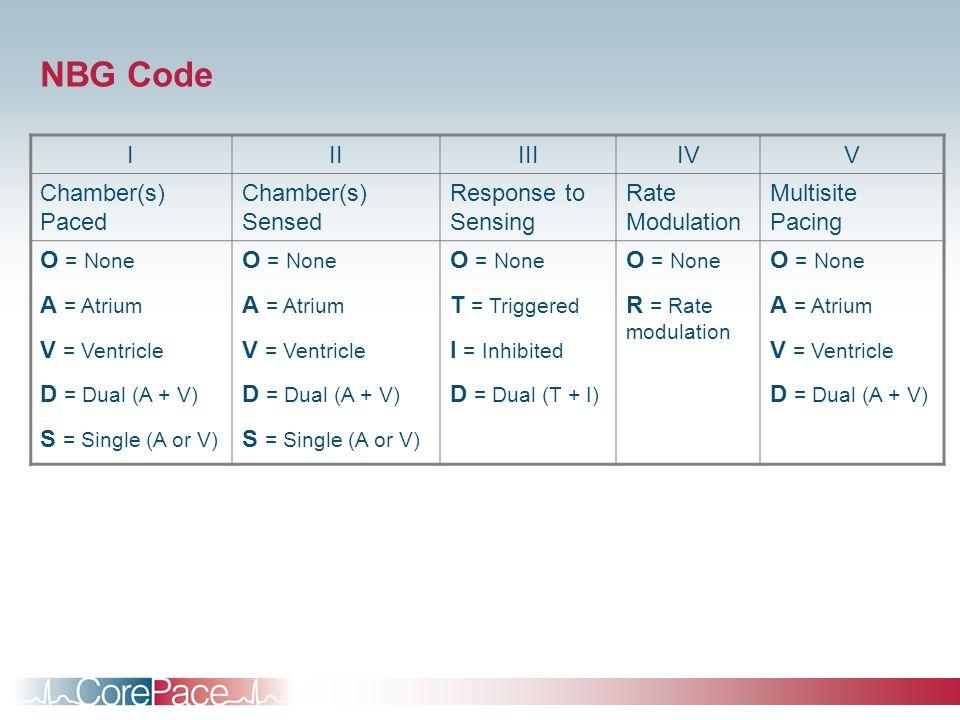 NBG Code I II III IV V Chamber(s) Paced Chamber(s) Sensed