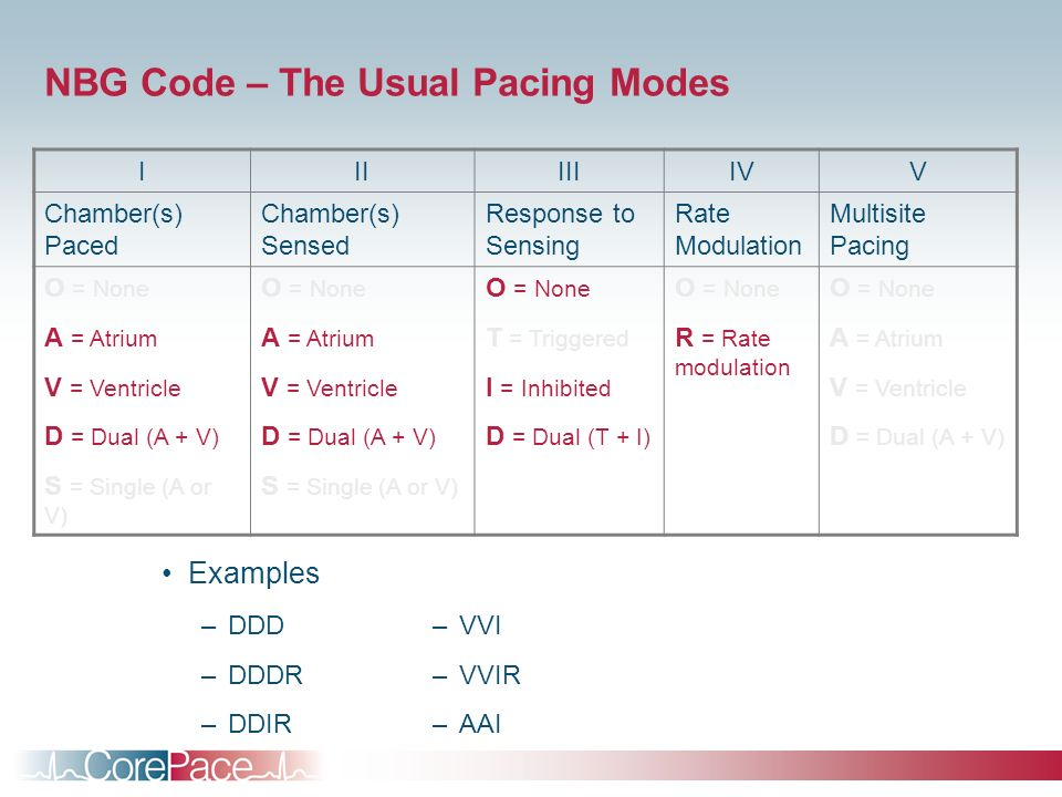 NBG Code – The Usual Pacing Modes