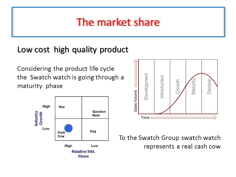 The market share Low cost high quality product