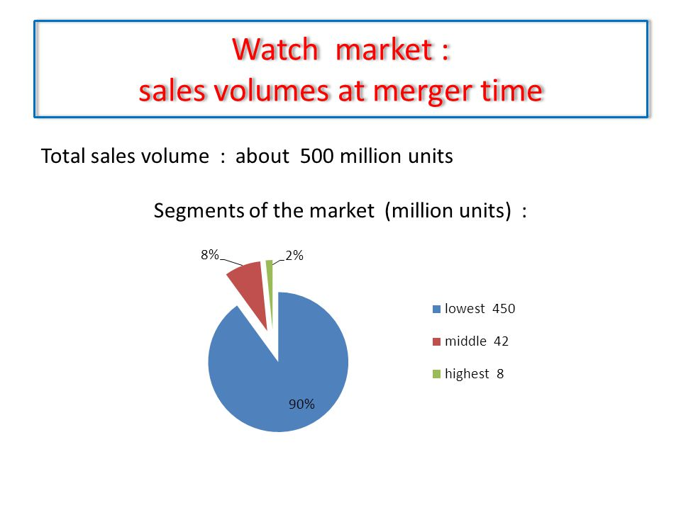 Watch market : sales volumes at merger time