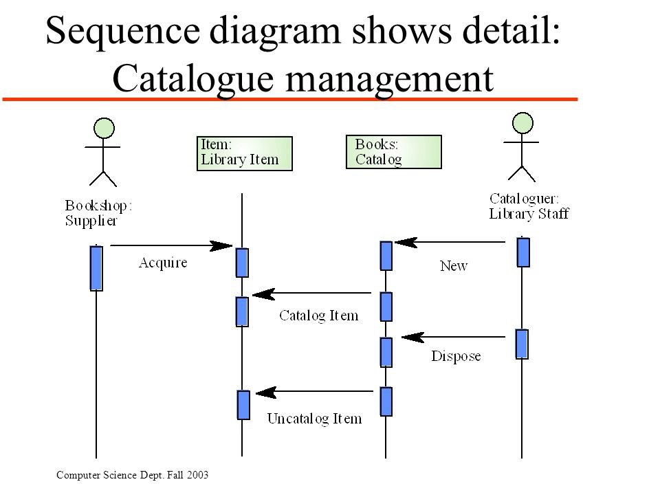 Sequence diagram shows detail: Catalogue management