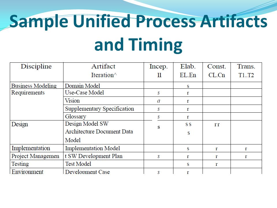 Sample Unified Process Artifacts and Timing