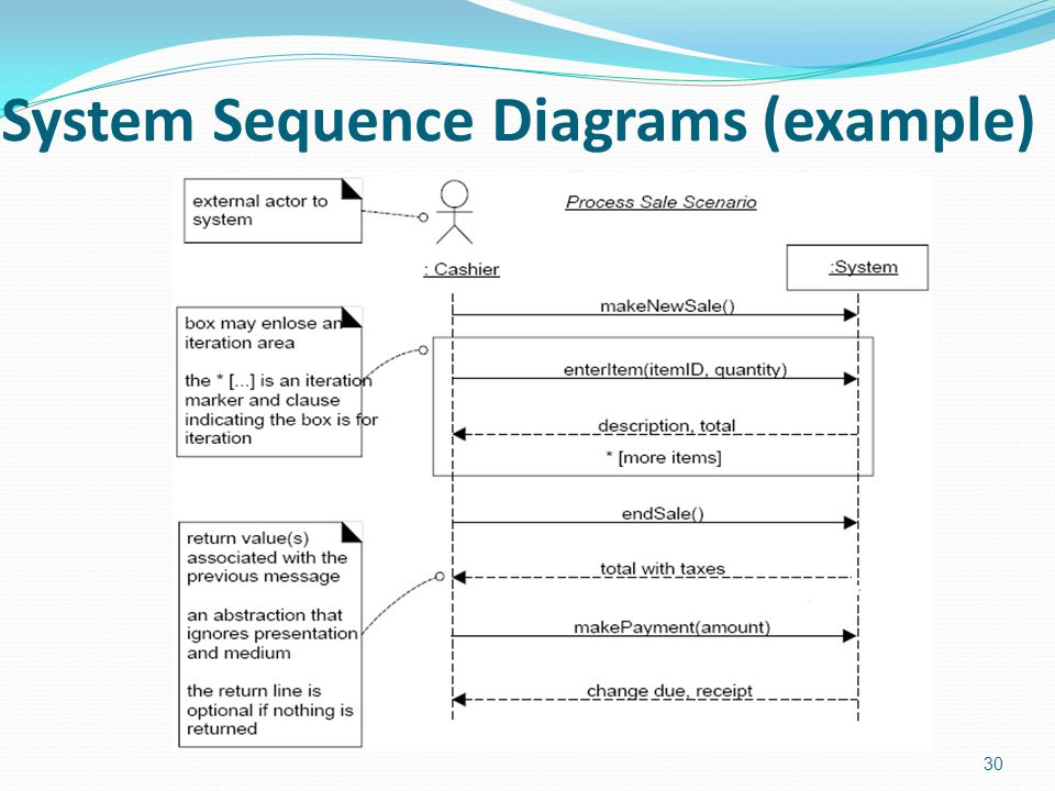 System Sequence Diagrams (example)