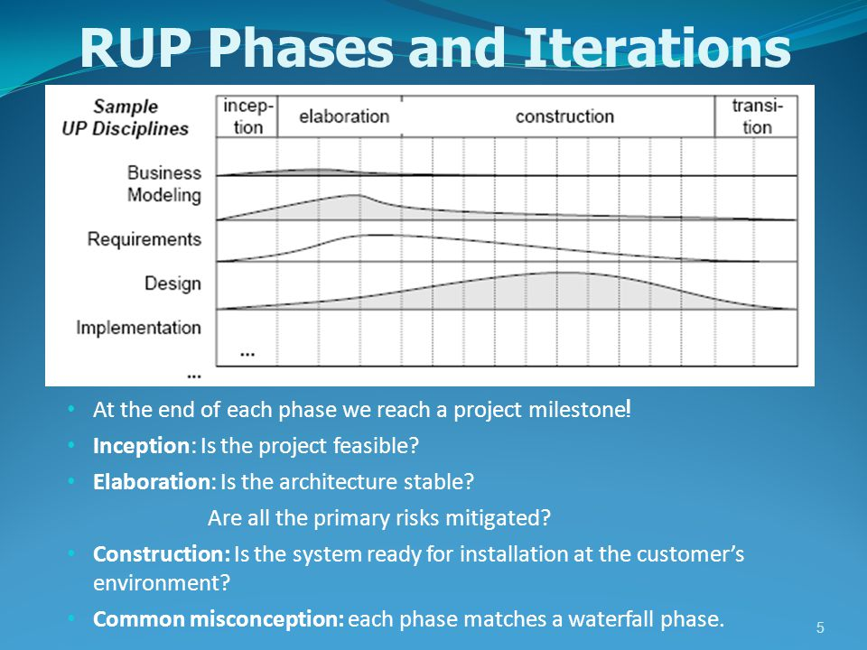 RUP Phases and Iterations