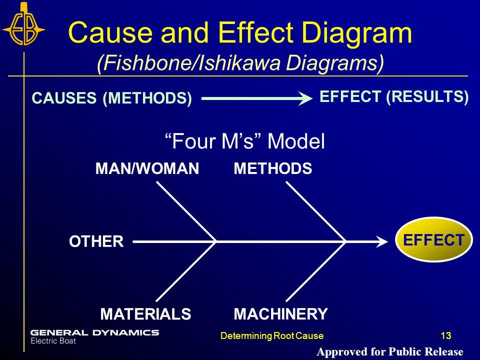 Cause and Effect Diagram (Fishbone/Ishikawa Diagrams)