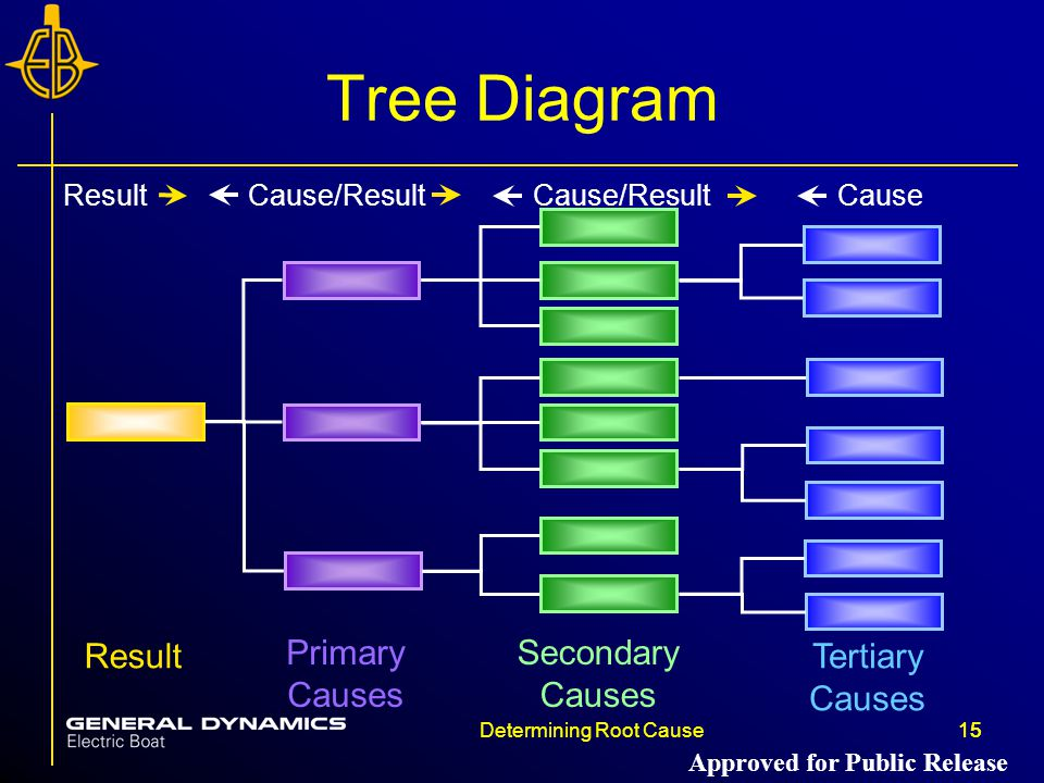 Tree Diagram Result Primary Causes Secondary Causes Tertiary Causes
