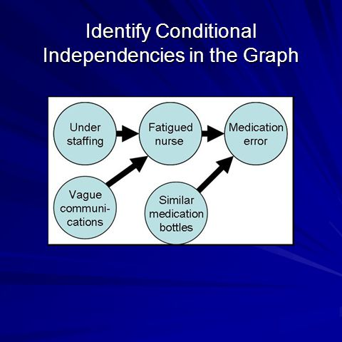 Identify Conditional Independencies in the Graph