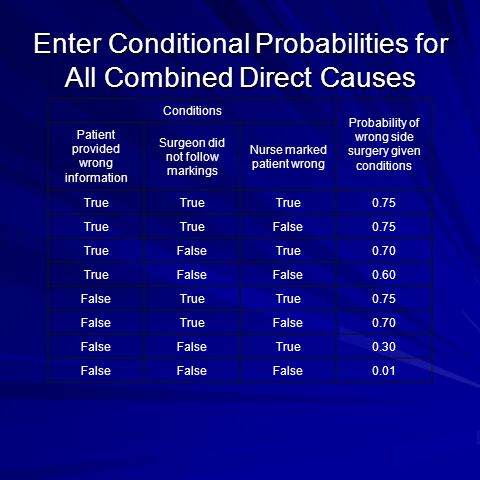 Enter Conditional Probabilities for All Combined Direct Causes
