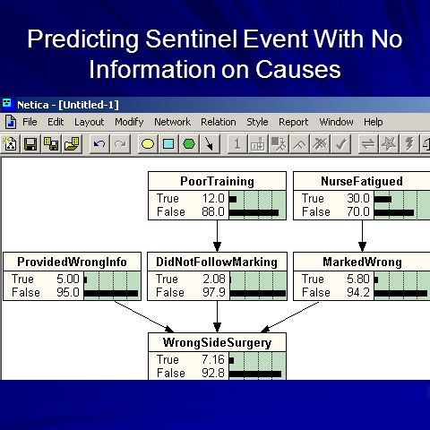 Predicting Sentinel Event With No Information on Causes