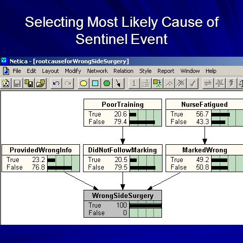Selecting Most Likely Cause of Sentinel Event