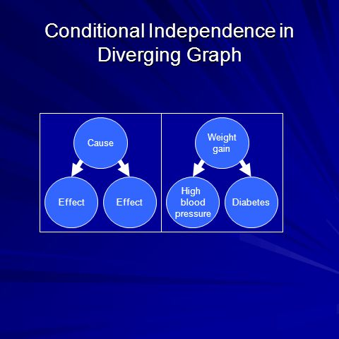 Conditional Independence in Diverging Graph