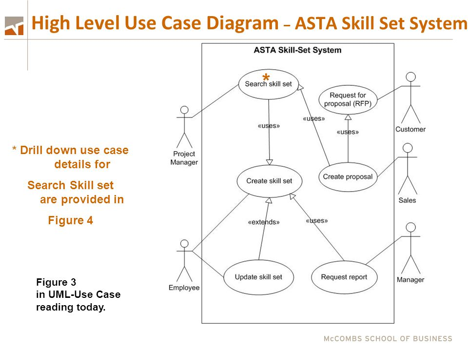 High Level Use Case Diagram – ASTA Skill Set System