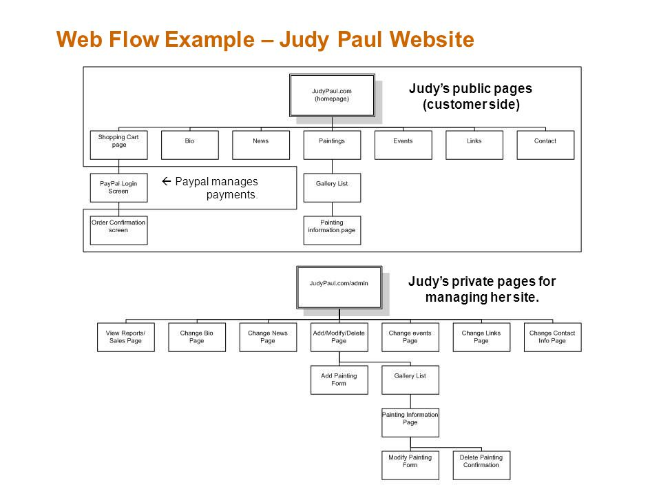 Web Flow Example – Judy Paul Website