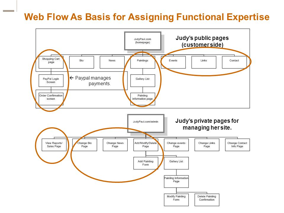 Web Flow As Basis for Assigning Functional Expertise