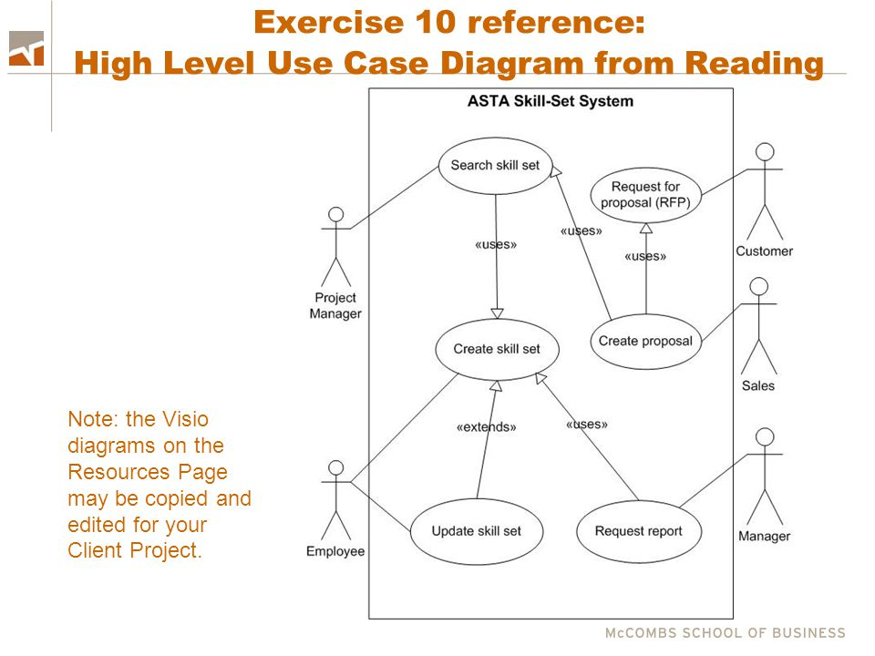 Exercise 10 reference: High Level Use Case Diagram from Reading