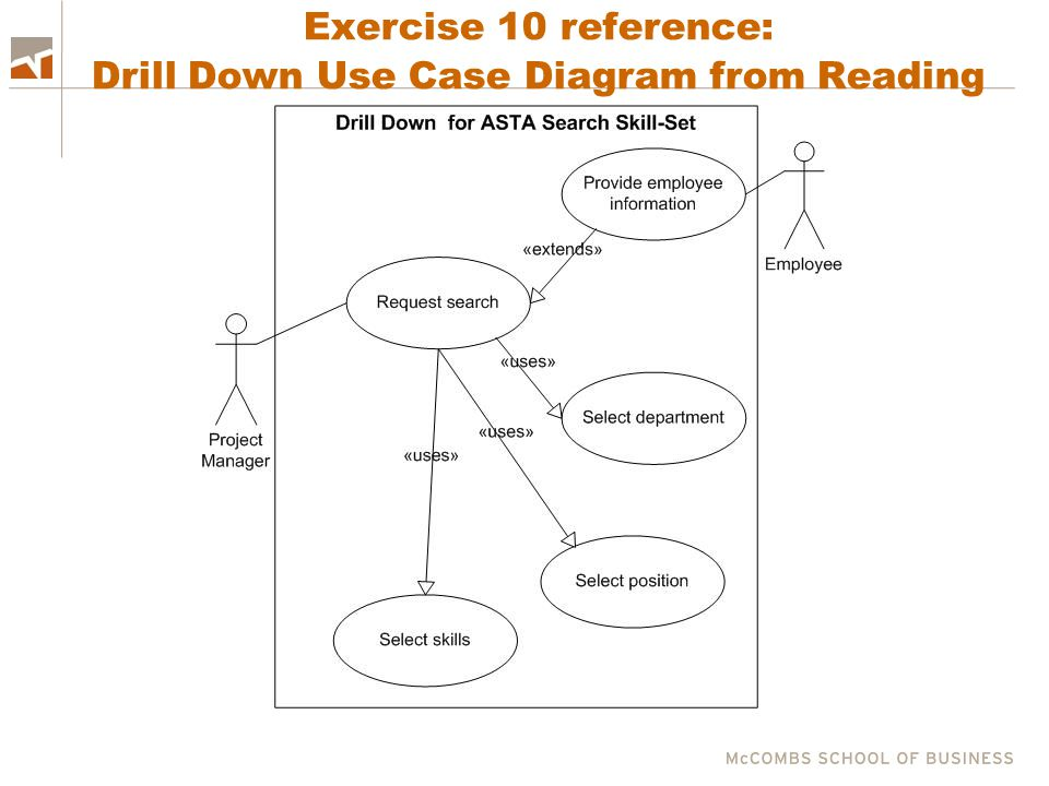 Exercise 10 reference: Drill Down Use Case Diagram from Reading