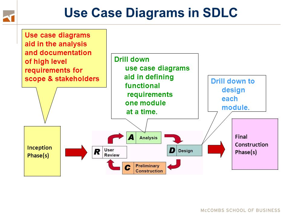 Use Case Diagrams in SDLC