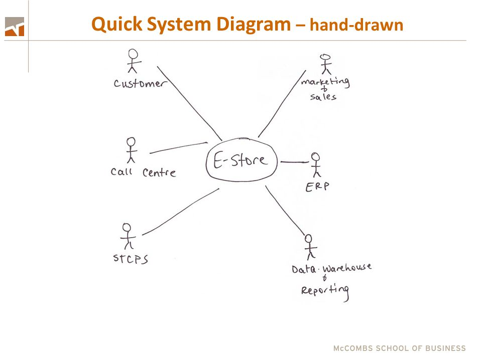 Quick System Diagram – hand-drawn