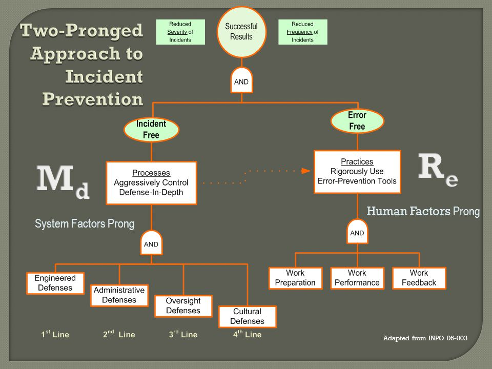 Two-Pronged Approach to Incident Prevention