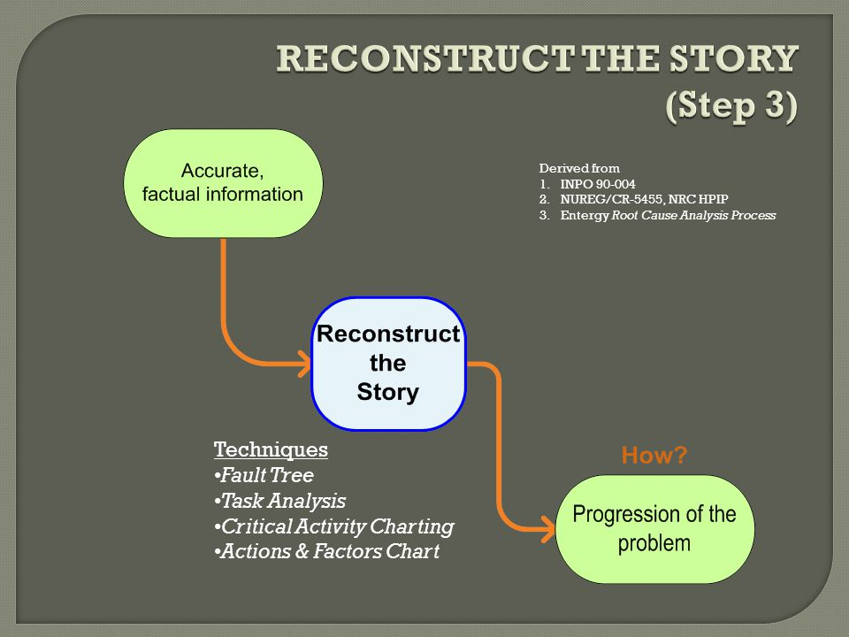 RECONSTRUCT THE STORY (Step 3)