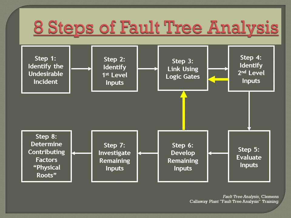 8 Steps of Fault Tree Analysis